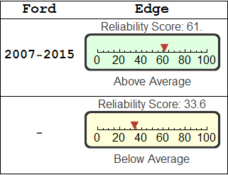 Ford Edge Reliability Updated Sun  Vehicle Count