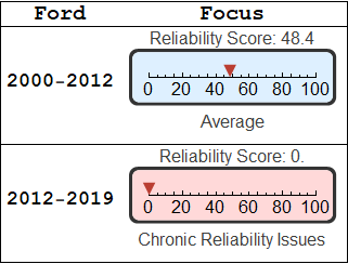 Ford Focus Reliability Dashboard Light