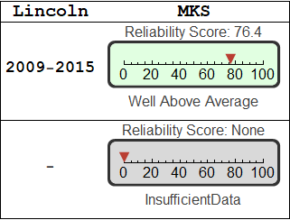 Lincoln Mks Reliability Updated Mon 22 Apr 2019 Vehicle Count 509